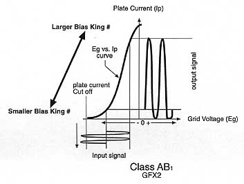 Graph showing Class AB1