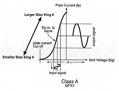 Graph showing Class A